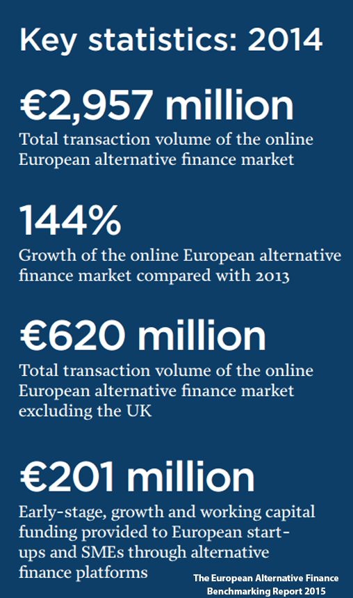 The European Alternative Finance Report Key Facts