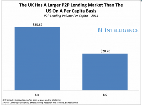 BI Intelligence - UK Larger P2P Market than US
