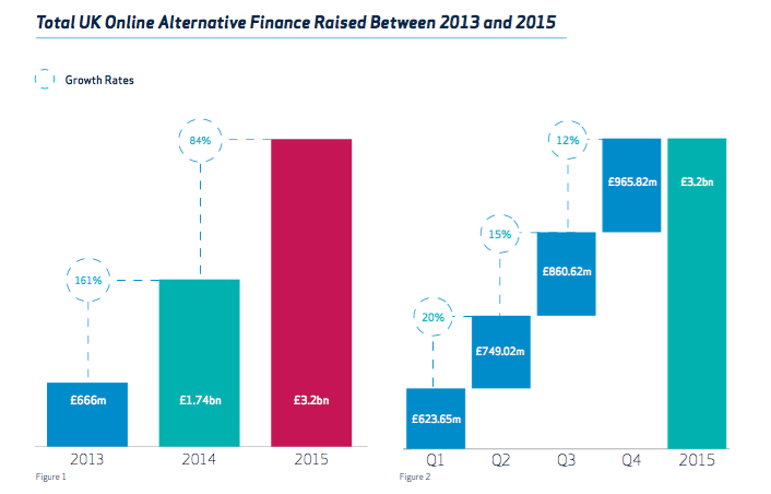 UK alternative finance raised 2013 to 2015