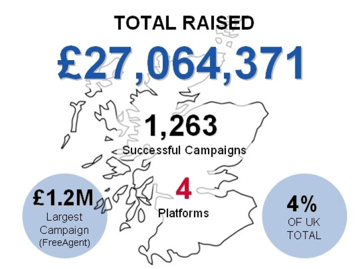 scottish crowdfunding report