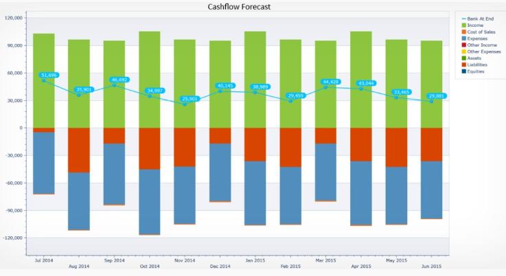 Online cash flow tools - Calxa