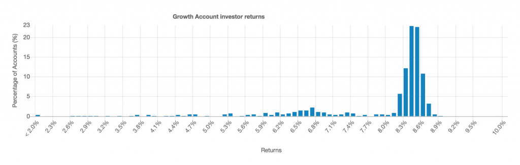 chart showing returns for Growth ISA