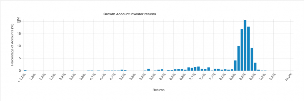LendingCrowd Growth Account returns chart