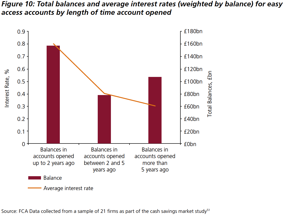 Total balances and average interest rates (weighted by balance) for easy access accounts by length of time account opened.