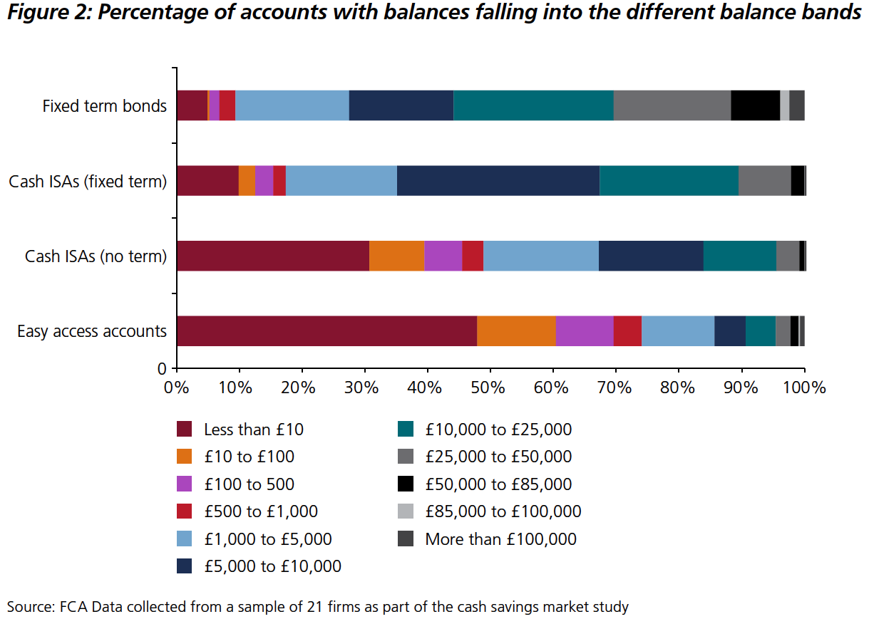 Percentage of accounts with balances falling into the different balance bands.