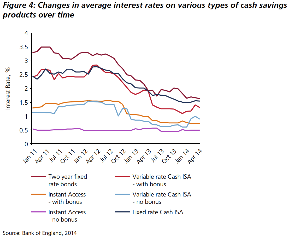 Changes in average interest rates on various types of cash savings products over time.