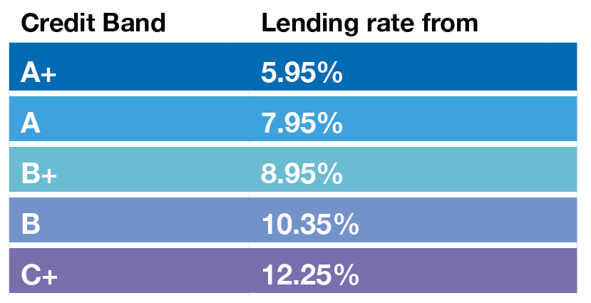 Investor Interest rates by risk banding on the LendingCrowd Platform.