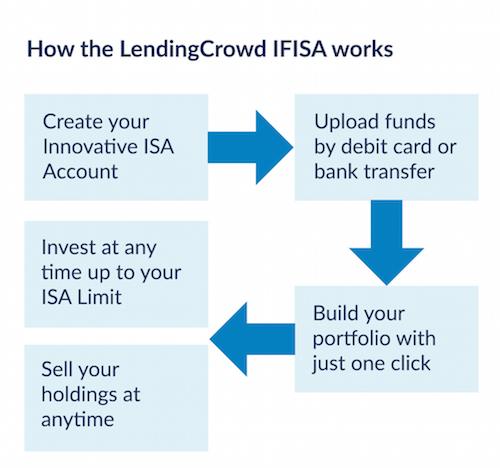 ISA allowance deadline flow chart